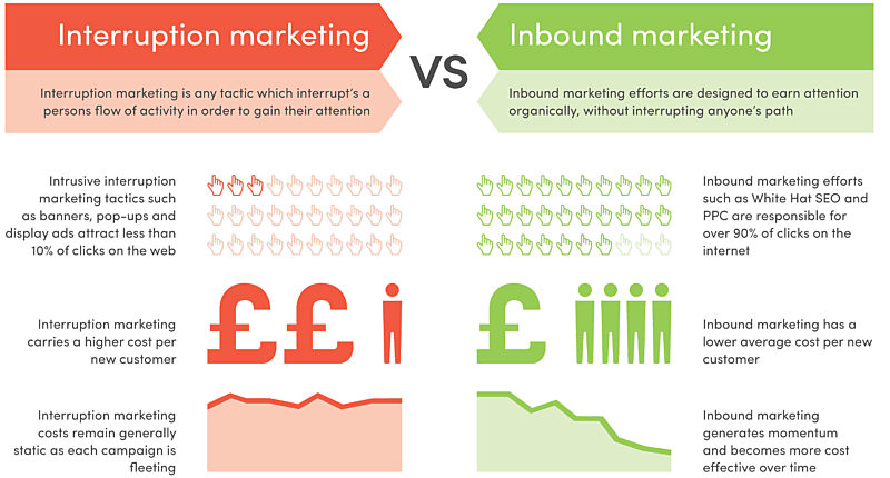 Inbound V Outbound Marketing